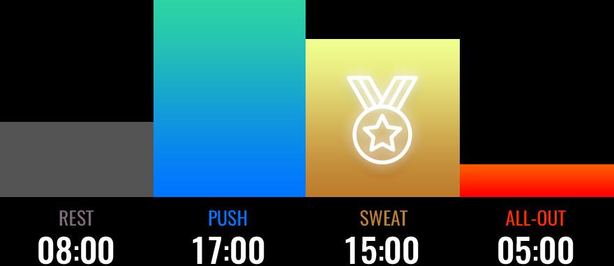 Sweat zone